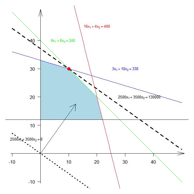 Решение задачи ЛП графическим методом