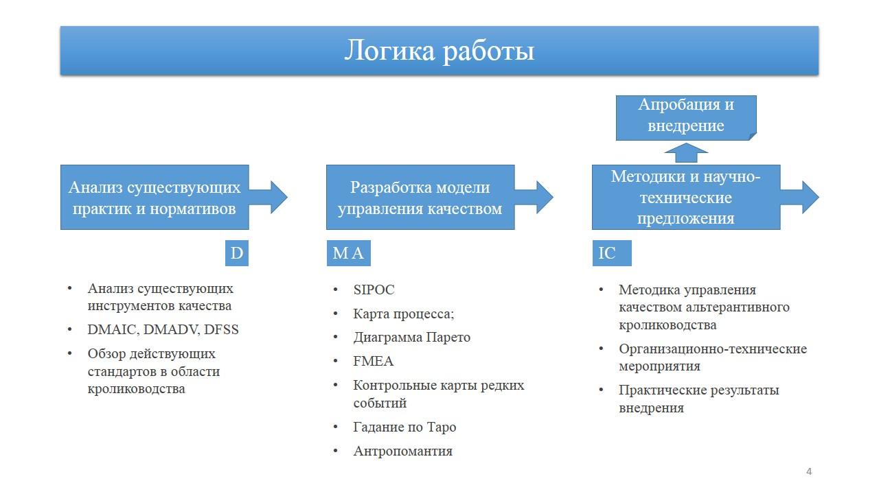 Презентация к ВКР Ещегодник Не копируйте слайды бездумно В данном случае логика работы подчинена подходу dmaic из Шести Сигм а у вас это может быть dmadv из dfss pdca